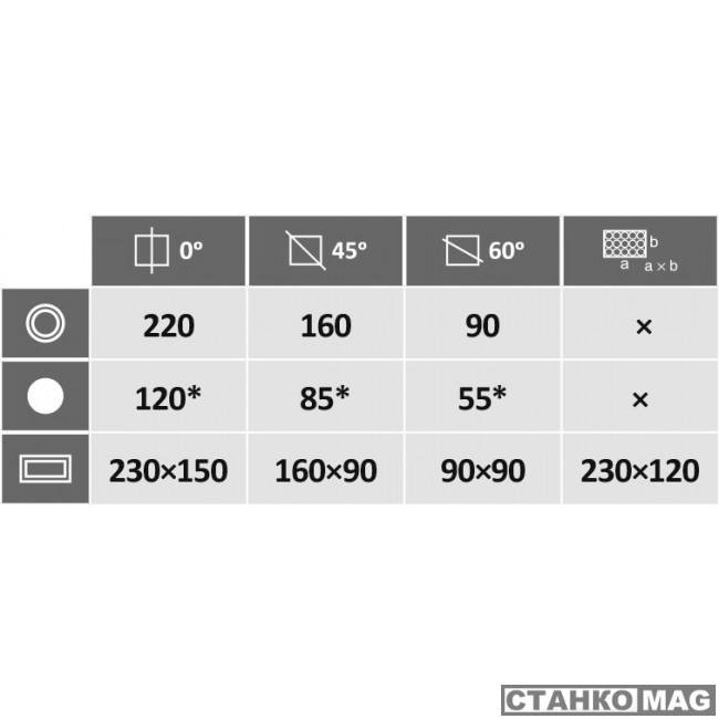 Гравитационный ленточнопильный станок PEGAS-GONDA 220×250 GH-R