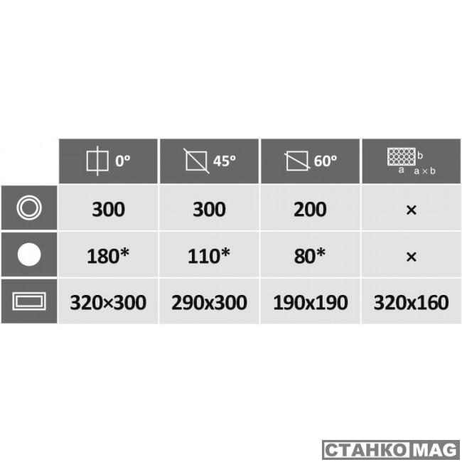 Автоматический ленточнопильный станок PEGAS-GONDA 300×320 A-CNC-R