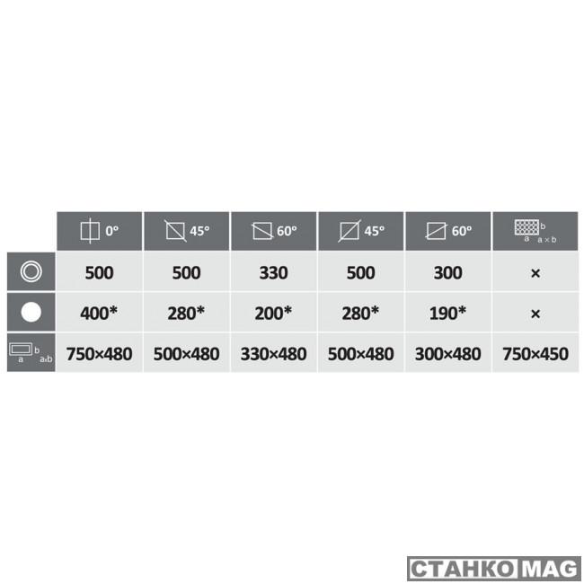 Автоматический двухстоечный ленточнопильный станок PEGAS-GONDA 500×750 HORIZONTAL X-NC-BS